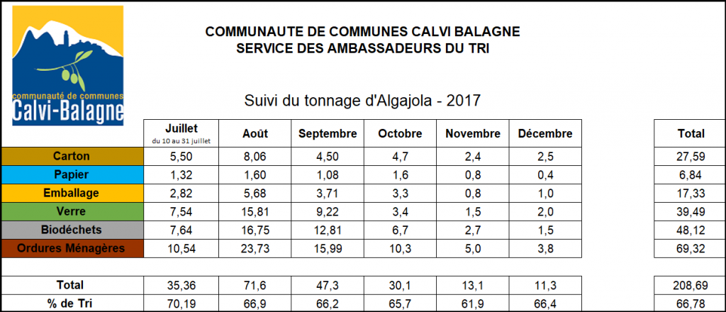 Suivi du tonnage d'Algajola 2017