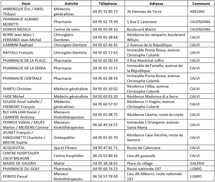 Liste des collecteurs de radiographies médicales